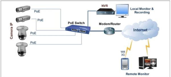 Giải pháp Camera IP giám sát bảo vệ an ninh