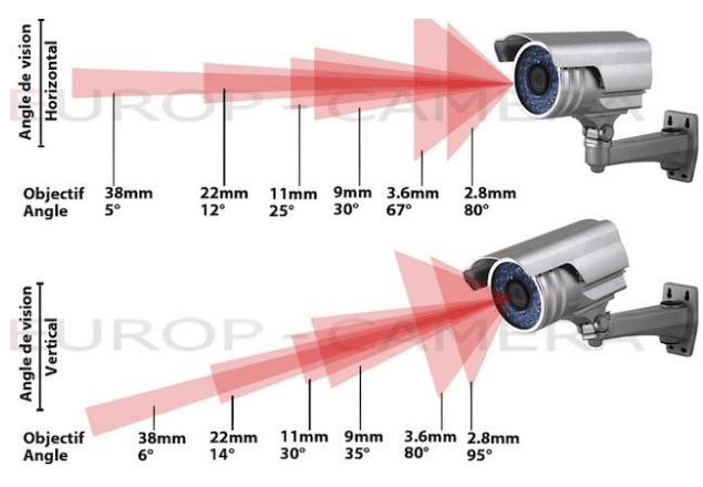 Lựa chọn tiêu cự camera phù hợp khi chọn mua camera quan sát